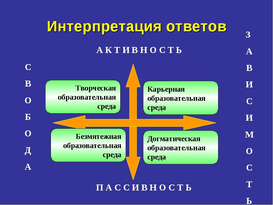 Интерпретация ответов З А В И С И М О С Т Ь П А С С И В Н О С Т Ь А К Т И В Н...