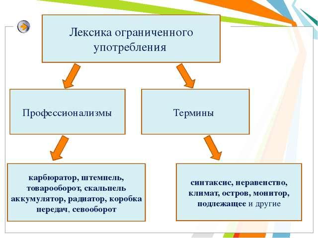 Лексика ограниченного употребления Профессионализмы Термины синтаксис, нераве...