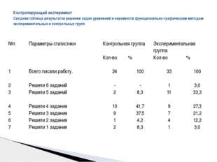 Контролирующий эксперимент Сводная таблица результатов решения задач уравнен