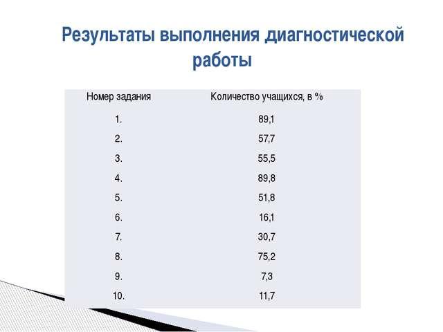 Результаты выполнения диагностической работы Номерзадания Количество учащихся...