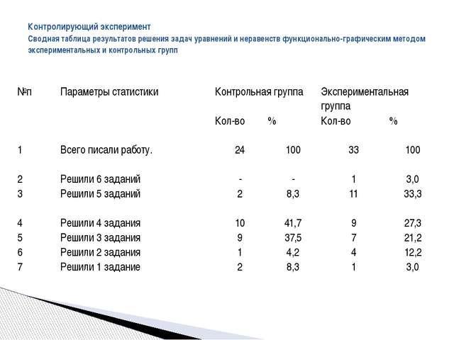 Контролирующий эксперимент Сводная таблица результатов решения задач уравнен...