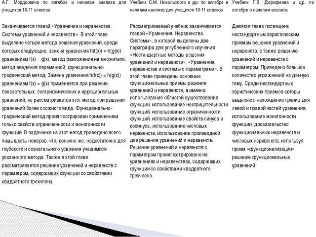 А.Г. Мордковича по алгебре и началам анализа для учащихся 10-11 классов Учебн...