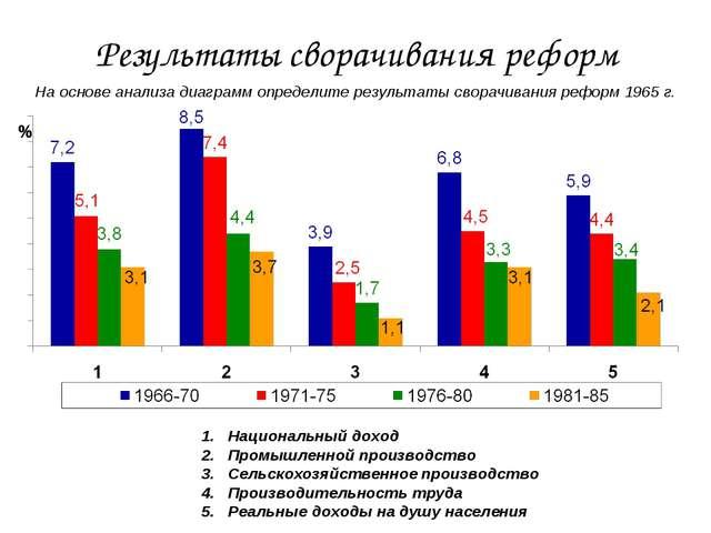 Результаты сворачивания реформ На основе анализа диаграмм определите результа...