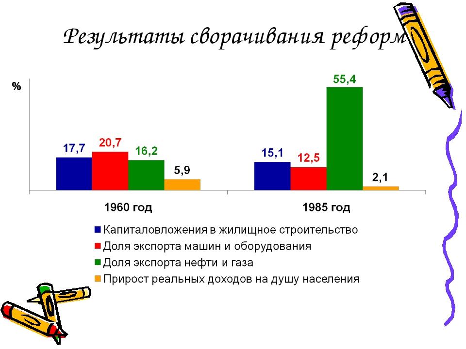 Результаты сворачивания реформ %