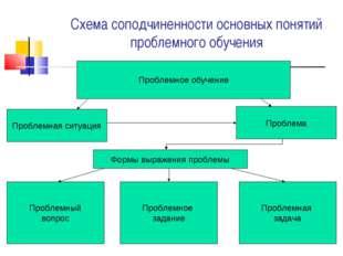 Схема соподчиненности основных понятий проблемного обучения Проблемное обучен