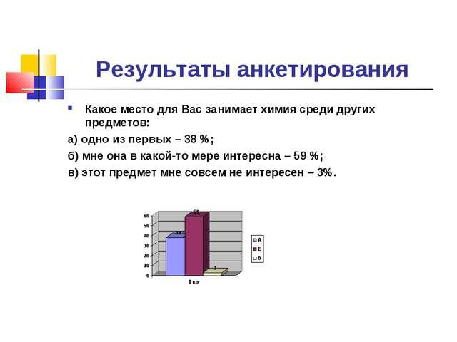 Результаты анкетирования Какое место для Вас занимает химия среди других пред...