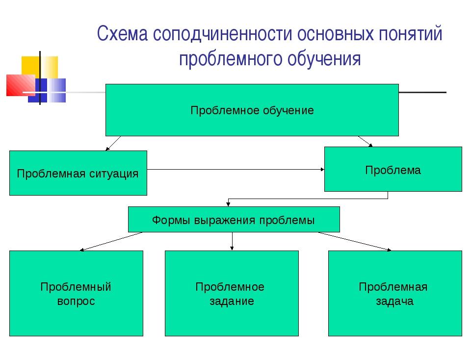 Схема соподчиненности основных понятий проблемного обучения Проблемное обучен...