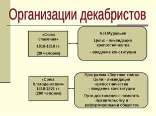«Союз благоденствия» 1818-1821 гг. (200 человек) «Союз спасения» 1816-1818 гг
