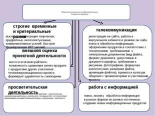 Телекоммуникационные образовательные командные проекты донести информацию до