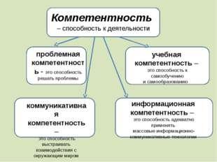 Компетентность – способность к деятельности проблемная компетентность - это
