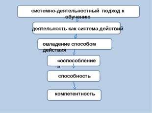 ) овладение способом действия «оспособление» компетентность деятельность как