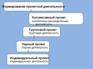 Коллективный проект Коллективно-распределённая деятельность Групповой проект