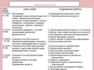 Коллективный проект «Знатоки физики» 7 класс Этапы работы (сроки) Цель этапа