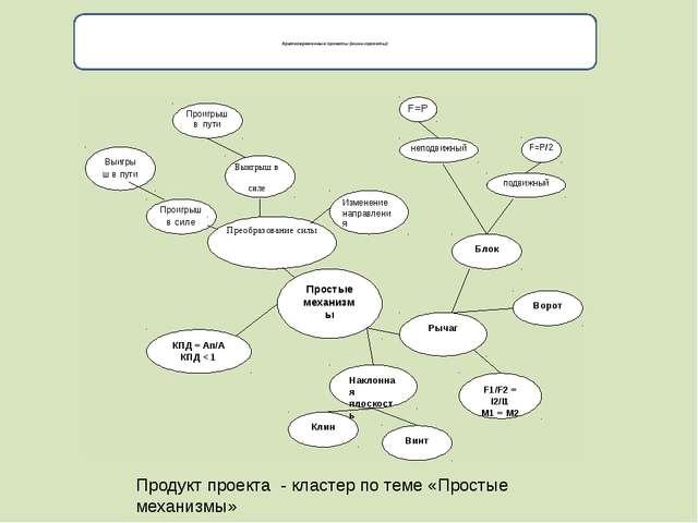 Кратковременные проекты (мини-проекты) Продукт проекта - кластер по теме «Пр...