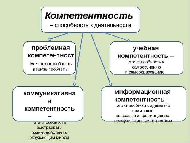 Компетентность – способность к деятельности проблемная компетентность - это...