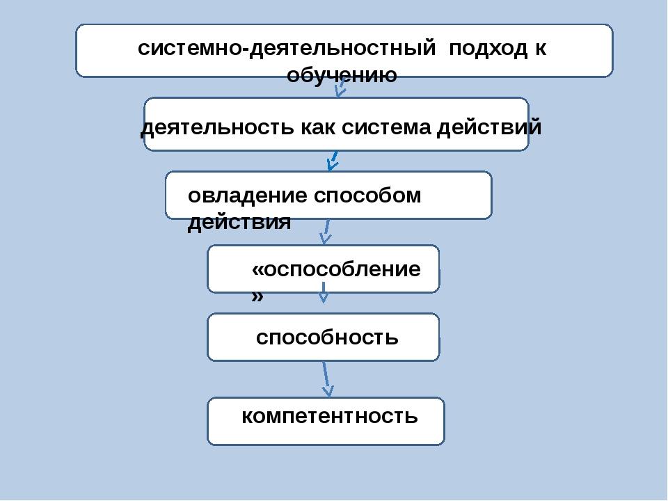 ) овладение способом действия «оспособление» компетентность деятельность как...