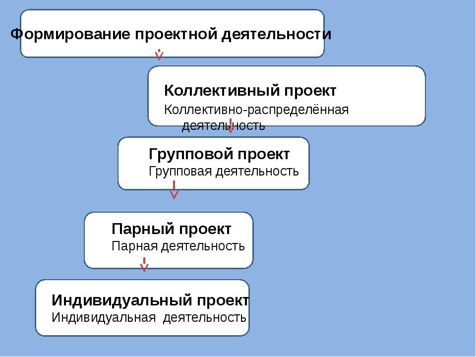 Коллективный проект Коллективно-распределённая деятельность Групповой проект...