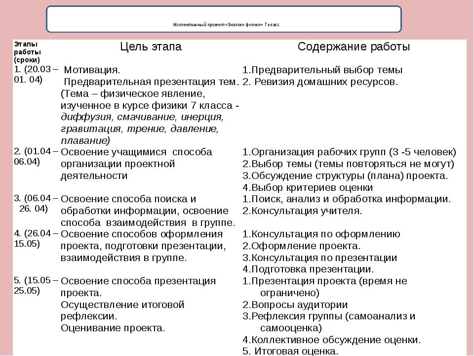Коллективный проект «Знатоки физики» 7 класс Этапы работы (сроки) Цель этапа...