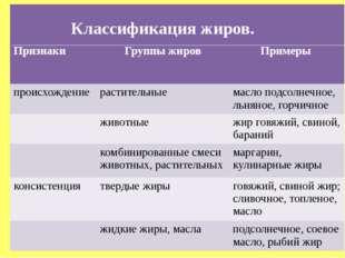 Классификация жиров. Классификация жиров. Признаки Группы жиров Примеры проис