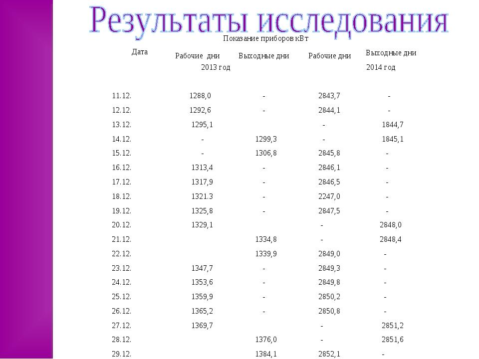 Дата Показание приборов кВт Рабочие дниВыходные дни Рабочие дниВыходн...