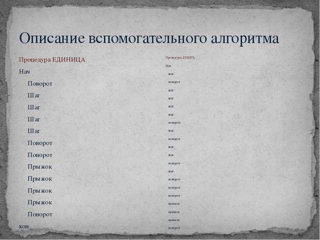 Описание вспомогательного алгоритма Процедура ЕДИНИЦА Нач Поворот Шаг Шаг Шаг...