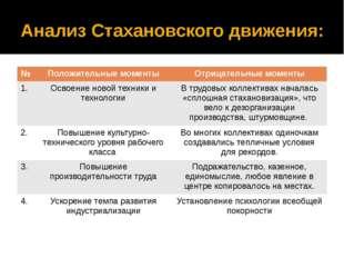 Анализ Стахановского движения: № Положительные моменты Отрицательные моменты
