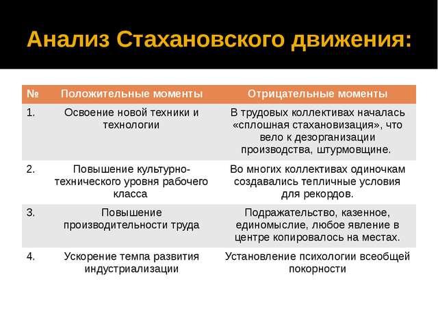 Анализ Стахановского движения: № Положительные моменты Отрицательные моменты...
