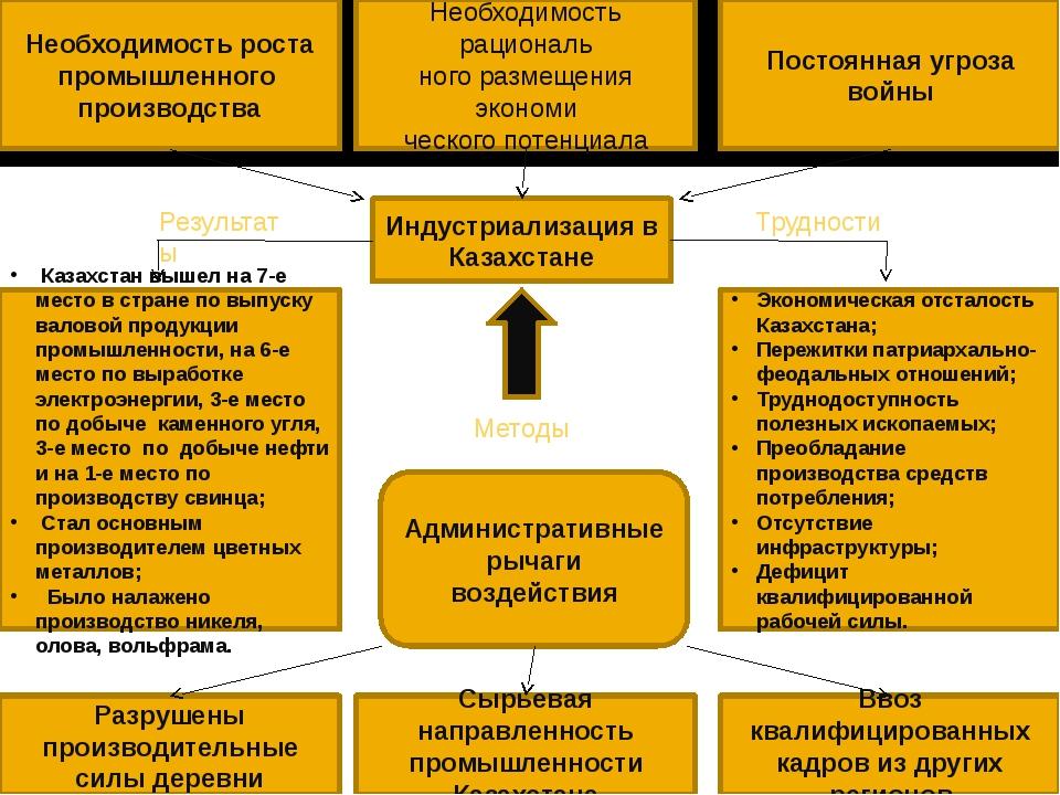 Необходимость роста промышленного производства Необходимость рациональ ного р...