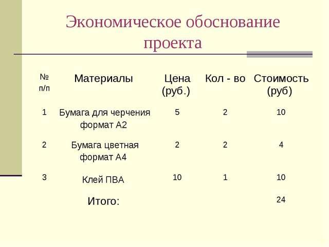 Экономическое обоснование проекта № п/пМатериалы Цена (руб.) Кол - во Сто...