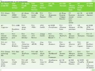 Предприятия и организации: АО «Home credit KZ» ТОО «Delta energy» АО«Home Cre