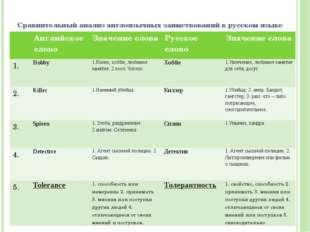 Сравнительный анализ англоязычных заимствований в русском языке Английское сл