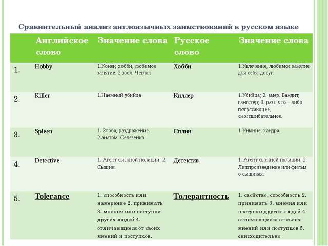 Сравнительный анализ англоязычных заимствований в русском языке Английское сл...