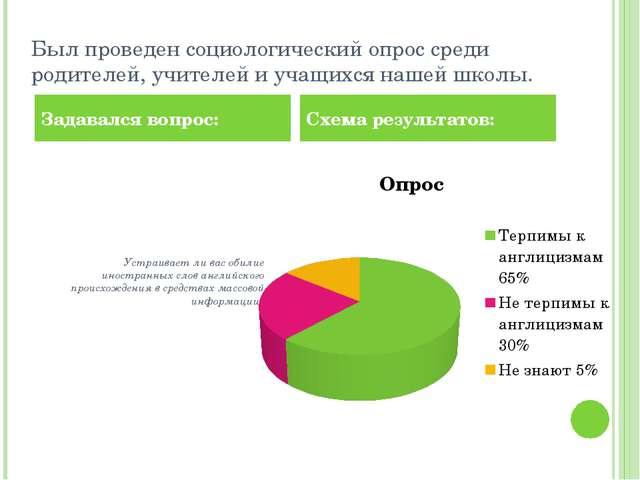 Был проведен социологический опрос среди родителей, учителей и учащихся нашей...