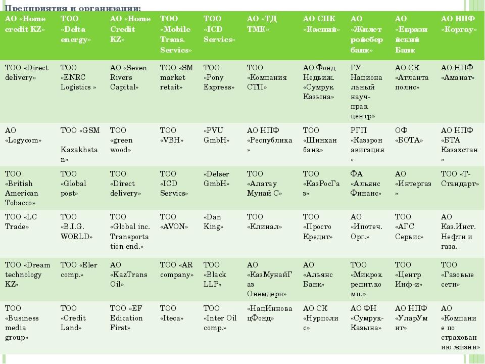 Предприятия и организации: АО «Home credit KZ» ТОО «Delta energy» АО«Home Cre...