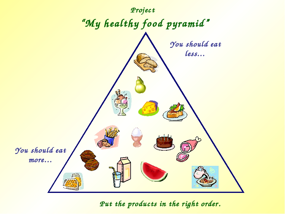 "Project ""My healthy food pyramid"" You should eat more… You should eat less… P..."