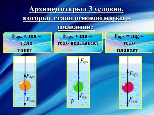 Архимед открыл 3 условия, которые стали основой науки о плавании: Fарх < mg –...