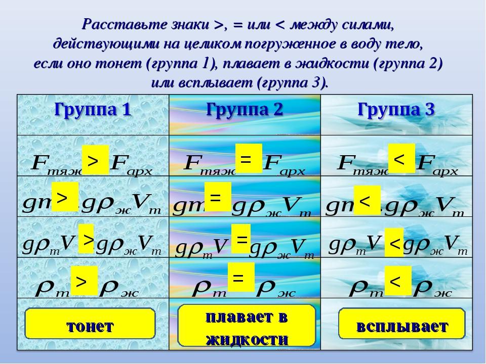 Расставьте знаки >, = или < между силами, действующими на целиком погруженное...