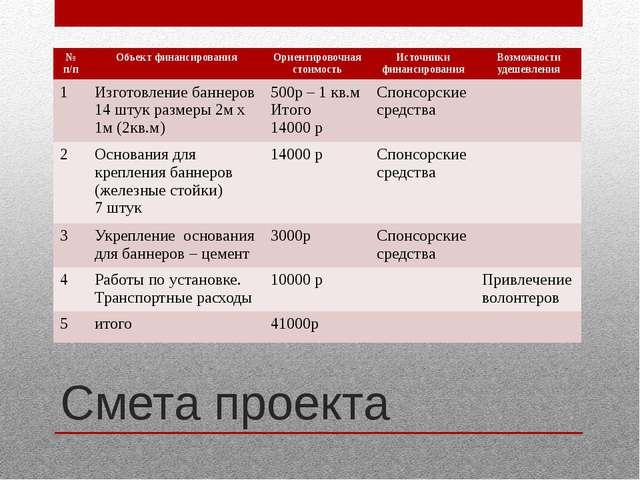 Смета проекта № п/п Объектфинансирования Ориентировочная стоимость Источники...