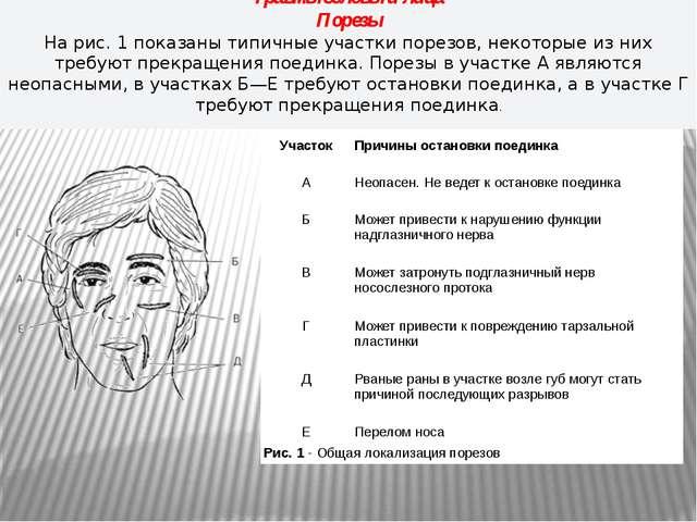 Травмы головы и лица Порезы На рис. 1 показаны типичные участки порезов, неко...