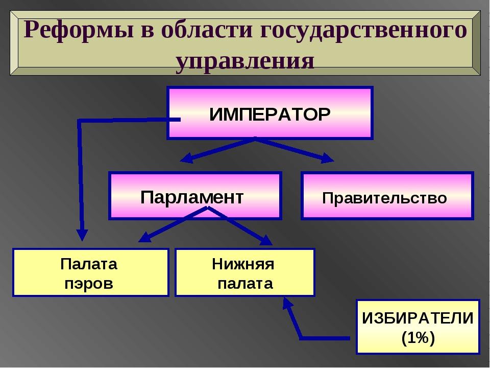 ИМПЕРАТОР Парламент Правительство Палата пэров Нижняя палата ИЗБИРАТЕЛИ (1%)...