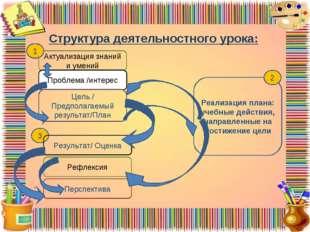 Структура деятельностного урока: Актуализация знаний и умений Проблема /инте