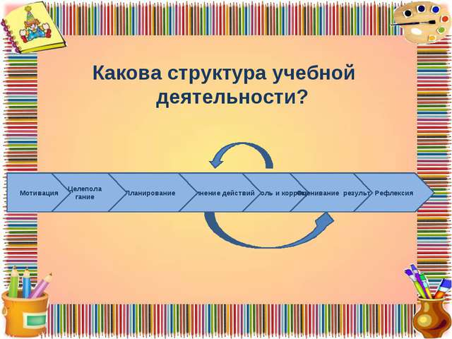Какова структура учебной деятельности? Контроль и коррекция Оценивание резул...