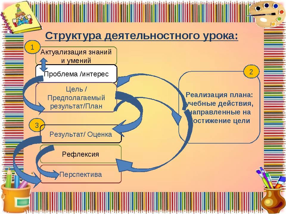 Структура деятельностного урока: Актуализация знаний и умений Проблема /инте...