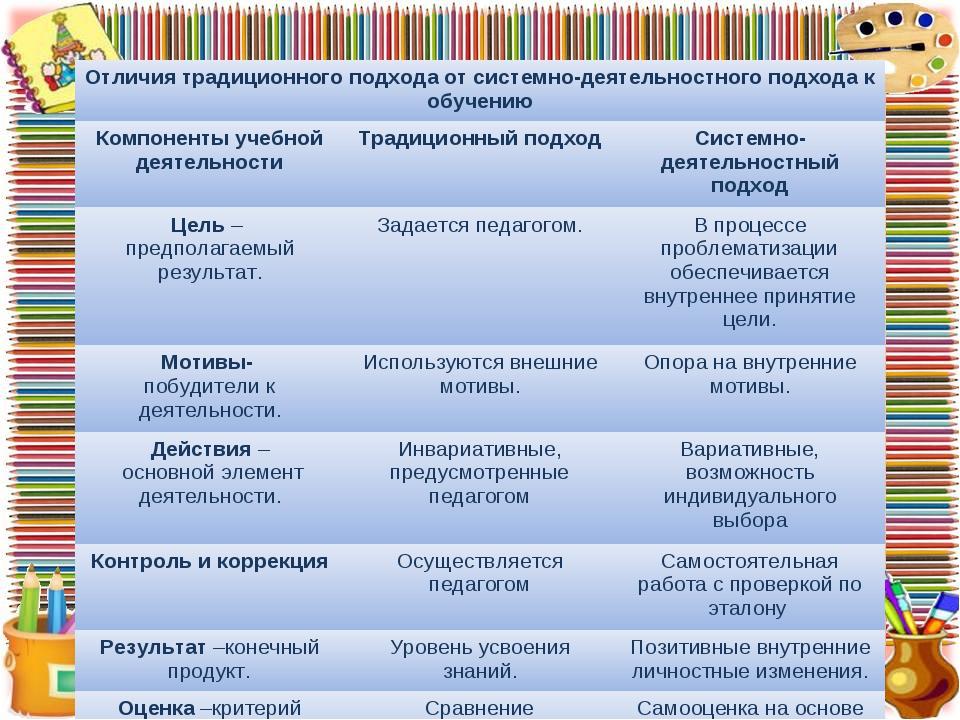Отличия традиционного подхода от системно-деятельностного подхода к обучению...