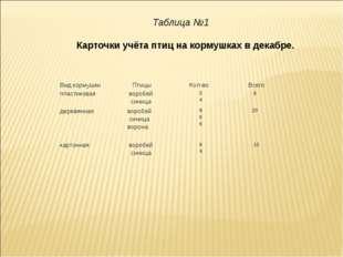Таблица №1 Карточки учёта птиц на кормушках в декабре. Вид кормушки Птицы