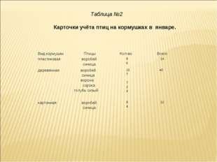 Таблица №2 Карточки учёта птиц на кормушках в январе. Вид кормушки Птицы К