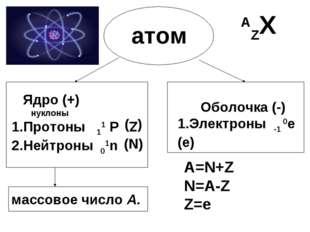 атом Ядро (+) нуклоны 1.Протоны 11 Р 2.Нейтроны 01n Оболочка (-) 1.Электроны