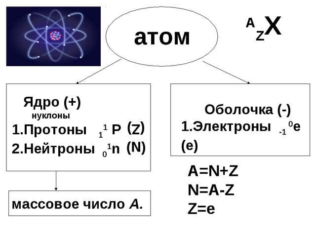 атом Ядро (+) нуклоны 1.Протоны 11 Р 2.Нейтроны 01n Оболочка (-) 1.Электроны...