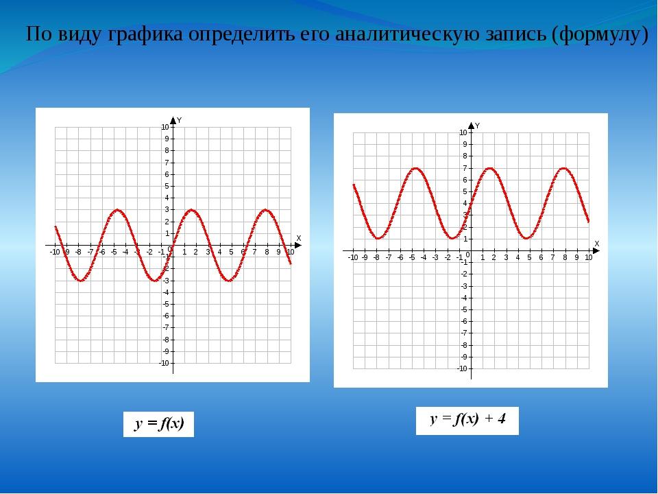 По виду графика определить его аналитическую запись (формулу)
