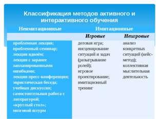 Классификация методов активного и интерактивного обучения Неимитационные Имит